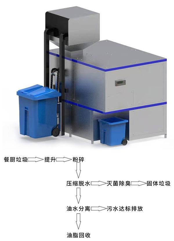 20吨环保餐饮垃圾干湿分离设备厂家供应